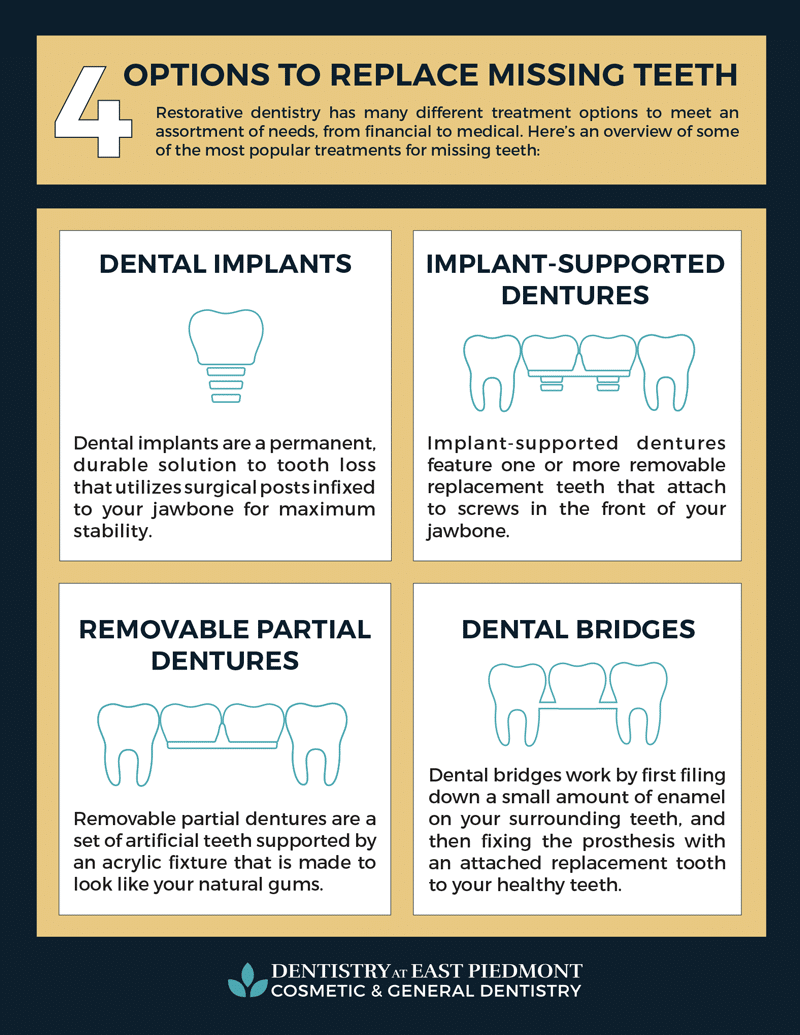 missing teeth replacement infographic